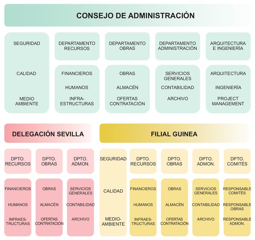 Construcciones Felipe Castellano - Organigrama de Empresa